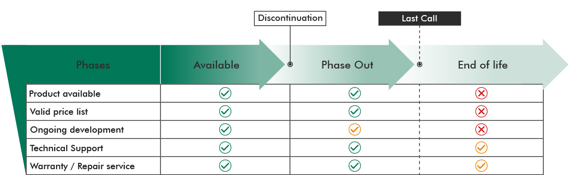 Discontinued Products Lifecycle